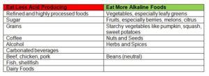 What are Alkaline and Acidic Foods?
